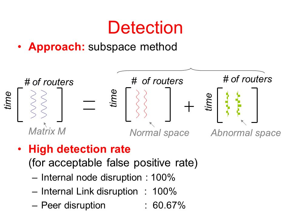 Detection Approach: subspace method High detection rate (for acceptable false positive rate) –Internal node disruption : 100% –Internal Link disruption : 100% –Peer disruption : 60.67% Matrix M # of routers time # of routers Normal space Abnormal space