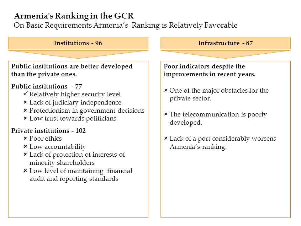 Armenia's Ranking in the GCR On Basic Requirements Armenias Ranking is Relatively Favorable Poor indicators despite the improvements in recent years.