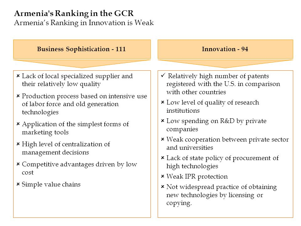 Armenia's Ranking in the GCR Armenias Ranking in Innovation is Weak Relatively high number of patents registered with the U.S. in comparison with othe
