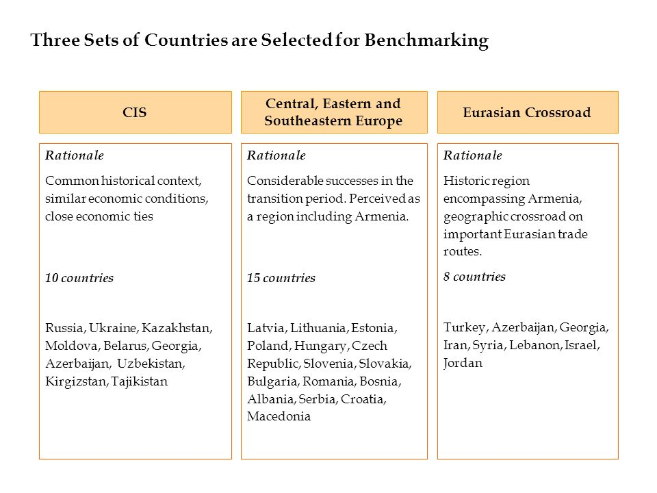 Three Sets of Countries are Selected for Benchmarking CIS Central, Eastern and Southeastern Europe Eurasian Crossroad Rationale Common historical cont