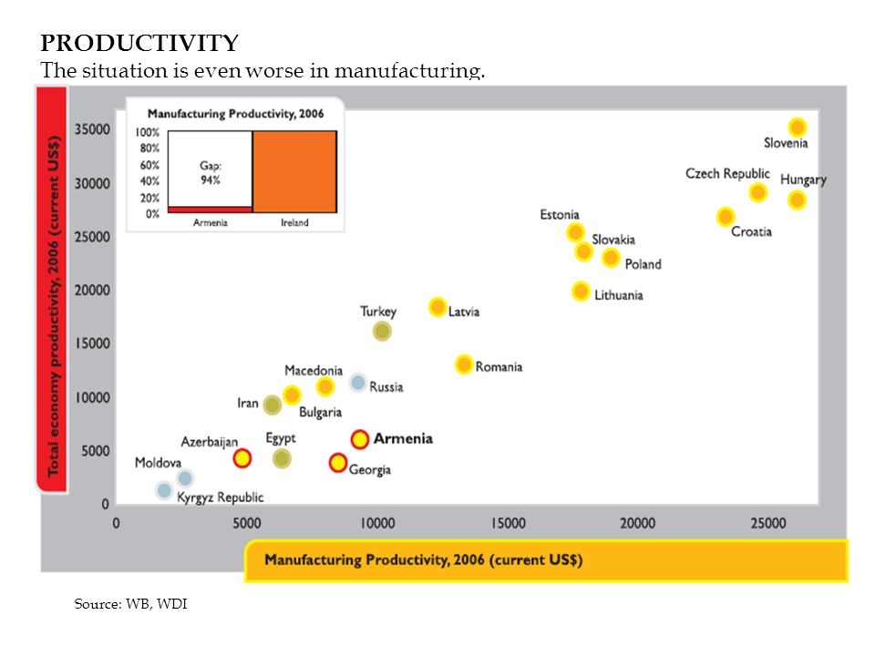 PRODUCTIVITY The situation is even worse in manufacturing. Source: WB, WDI