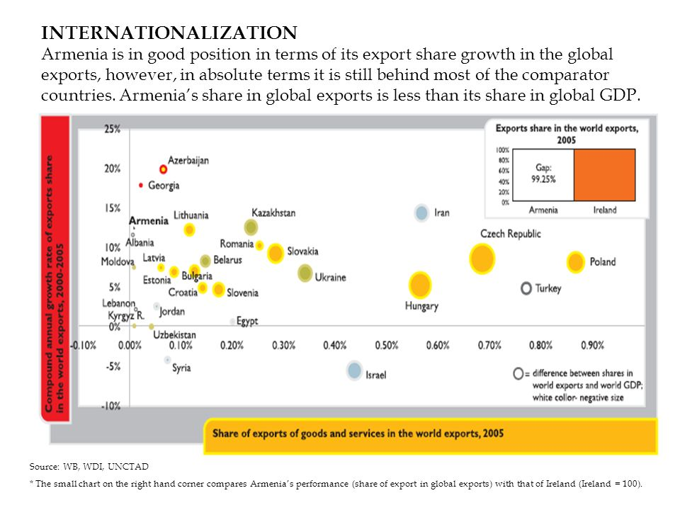 INTERNATIONALIZATION Armenia is in good position in terms of its export share growth in the global exports, however, in absolute terms it is still beh