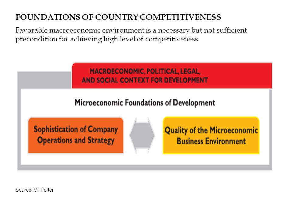 FOUNDATIONS OF COUNTRY COMPETITIVENESS Favorable macroeconomic environment is a necessary but not sufficient precondition for achieving high level of