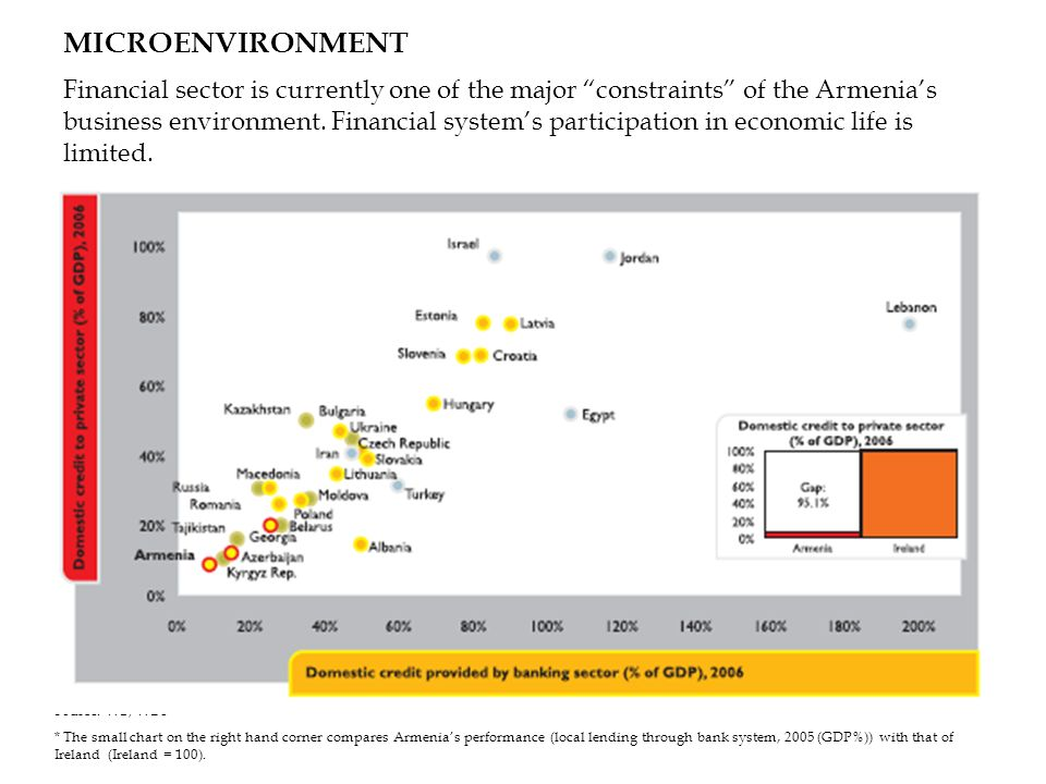 MICROENVIRONMENT Financial sector is currently one of the major constraints of the Armenias business environment. Financial systems participation in e