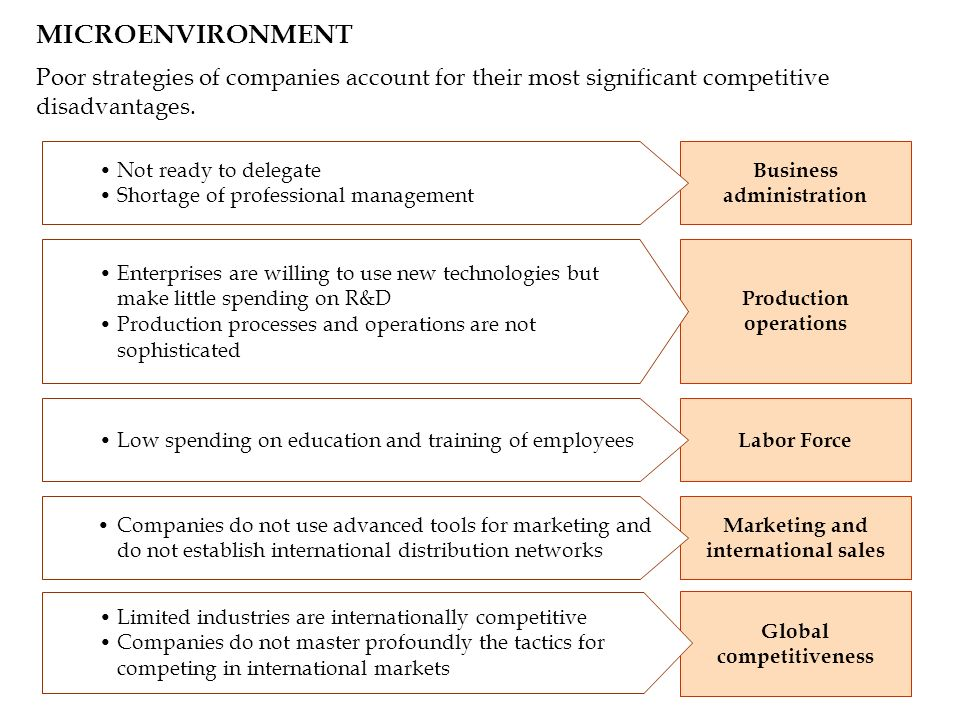 MICROENVIRONMENT Poor strategies of companies account for their most significant competitive disadvantages. Business administration Production operati