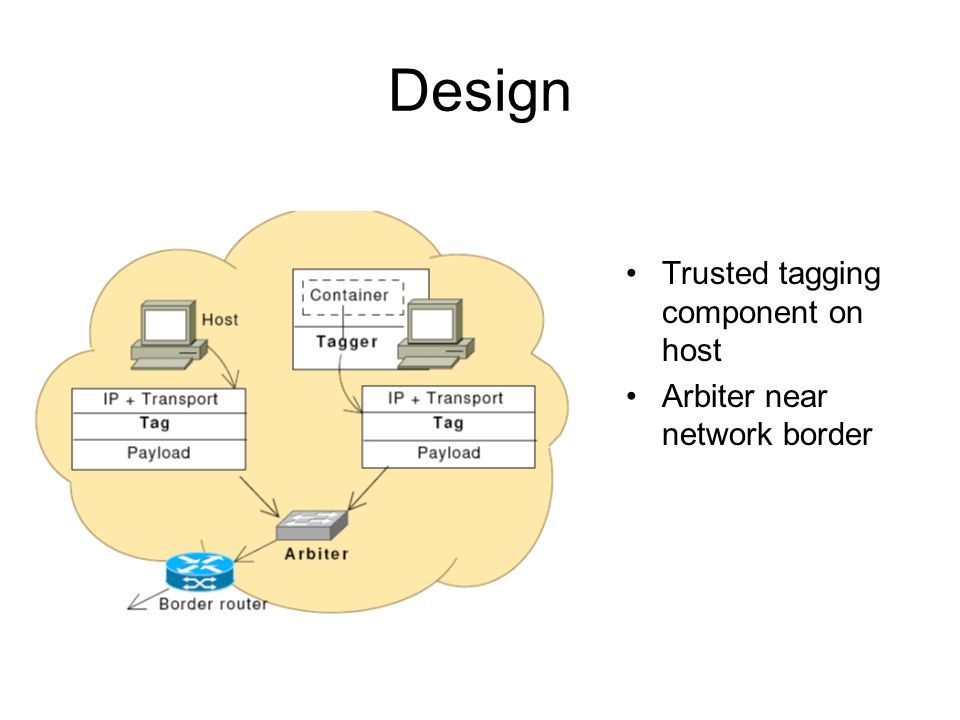 Design Trusted tagging component on host Arbiter near network border