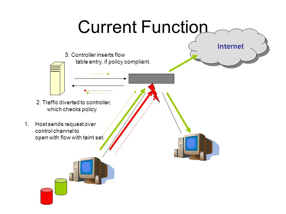 Current Function Internet 1.Host sends request over control channel to open with flow with taint set. 2. Traffic diverted to controller, which checks