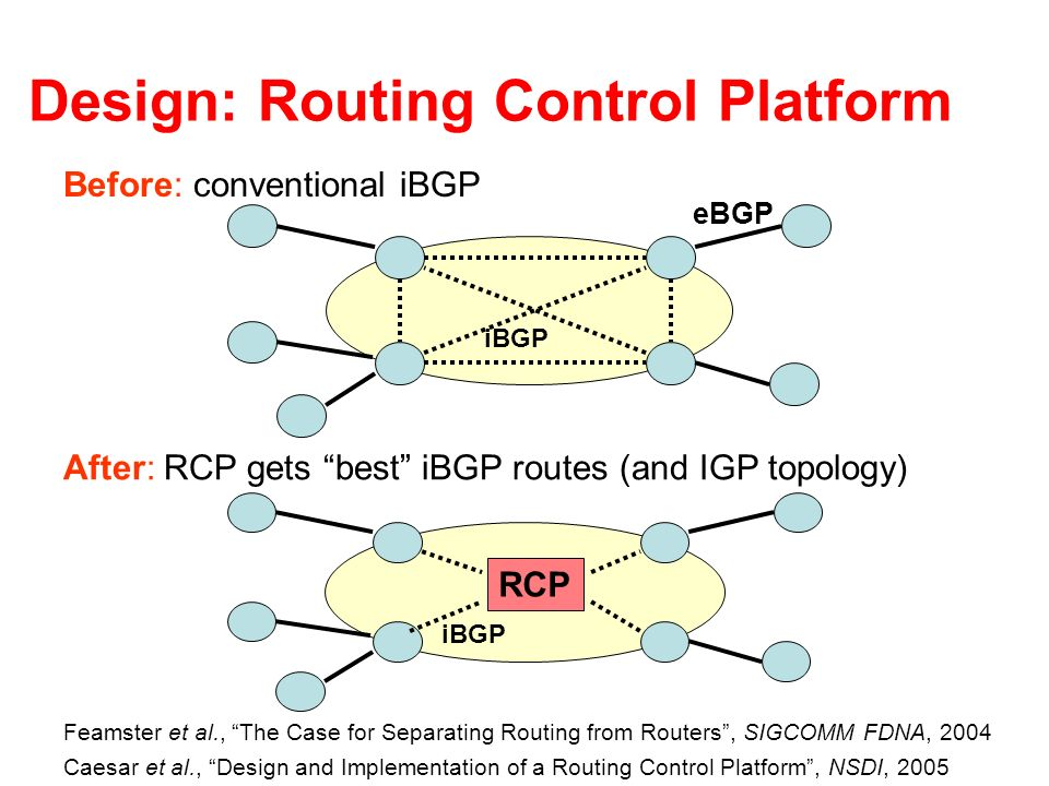 Design: Routing Control Platform iBGP RCP After: RCP gets best iBGP routes (and IGP topology) iBGP eBGP Before: conventional iBGP Feamster et al., The Case for Separating Routing from Routers, SIGCOMM FDNA, 2004 Caesar et al., Design and Implementation of a Routing Control Platform, NSDI, 2005