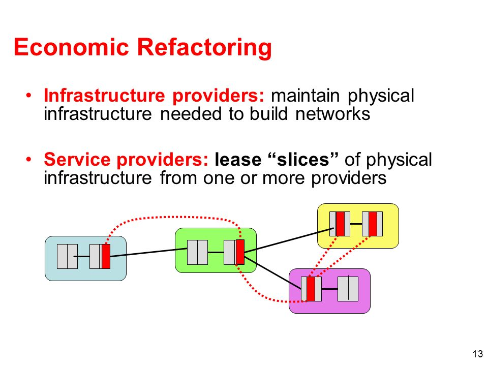 13 Economic Refactoring Infrastructure providers: maintain physical infrastructure needed to build networks Service providers: lease slices of physical infrastructure from one or more providers