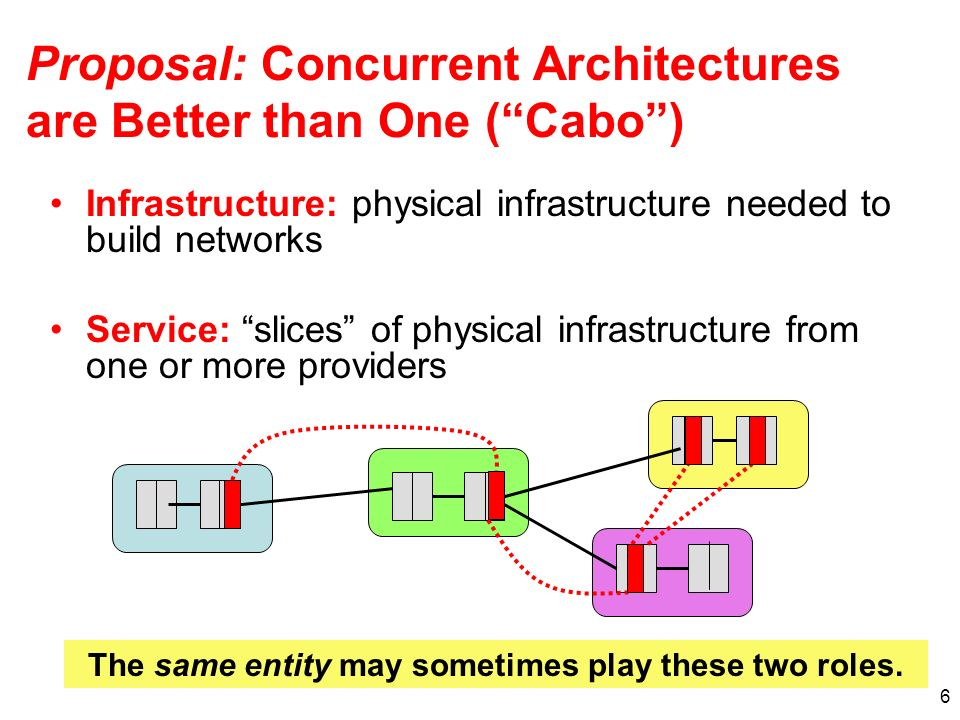 6 Proposal: Concurrent Architectures are Better than One (Cabo) Infrastructure: physical infrastructure needed to build networks Service: slices of physical infrastructure from one or more providers The same entity may sometimes play these two roles.