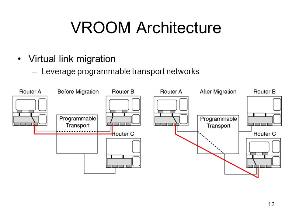 12 VROOM Architecture Virtual link migration –Leverage programmable transport networks