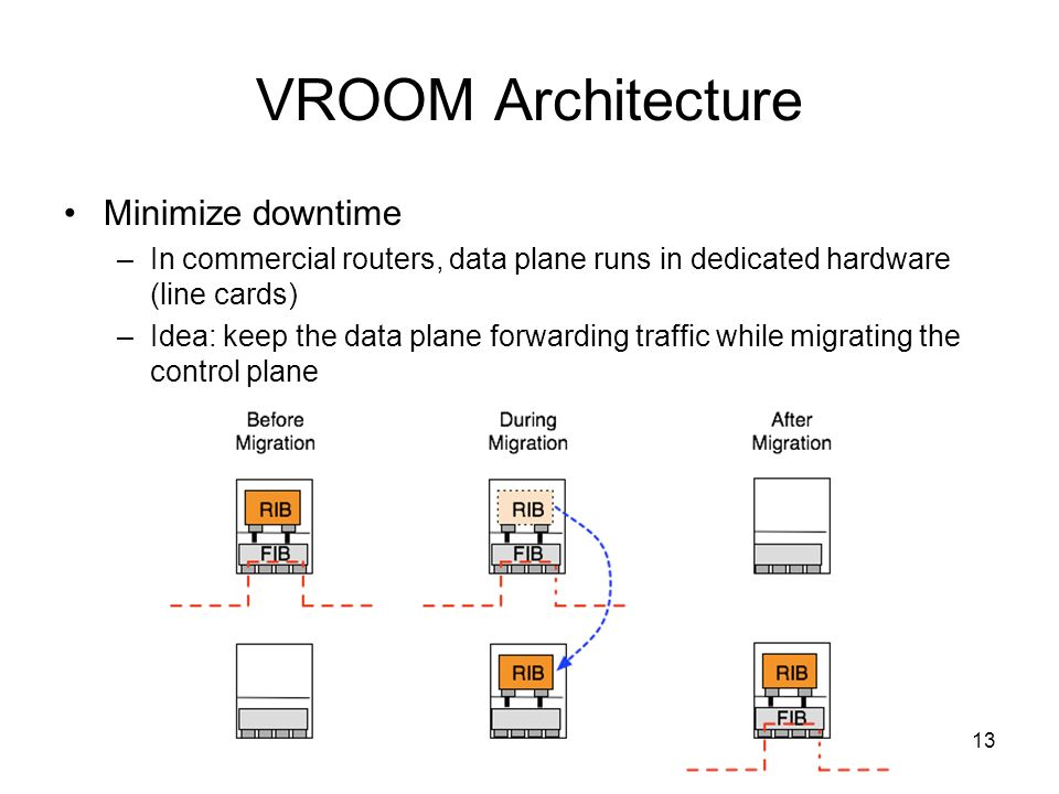 13 VROOM Architecture Minimize downtime –In commercial routers, data plane runs in dedicated hardware (line cards) –Idea: keep the data plane forwardi