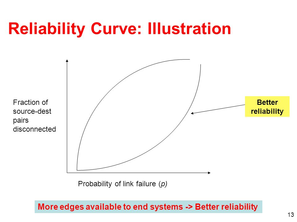 13 Reliability Curve: Illustration Probability of link failure (p) Fraction of source-dest pairs disconnected Better reliability More edges available to end systems -> Better reliability