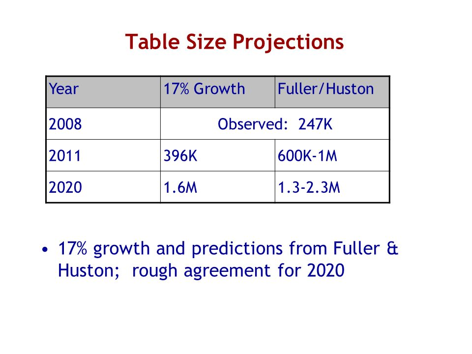 Table Size Projections 17% growth and predictions from Fuller & Huston; rough agreement for 2020 Year17% GrowthFuller/Huston 2008Observed: 247K 201139