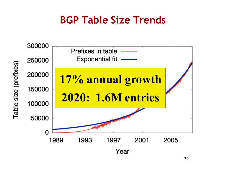 29 BGP Table Size Trends 17% annual growth 2020: 1.6M entries