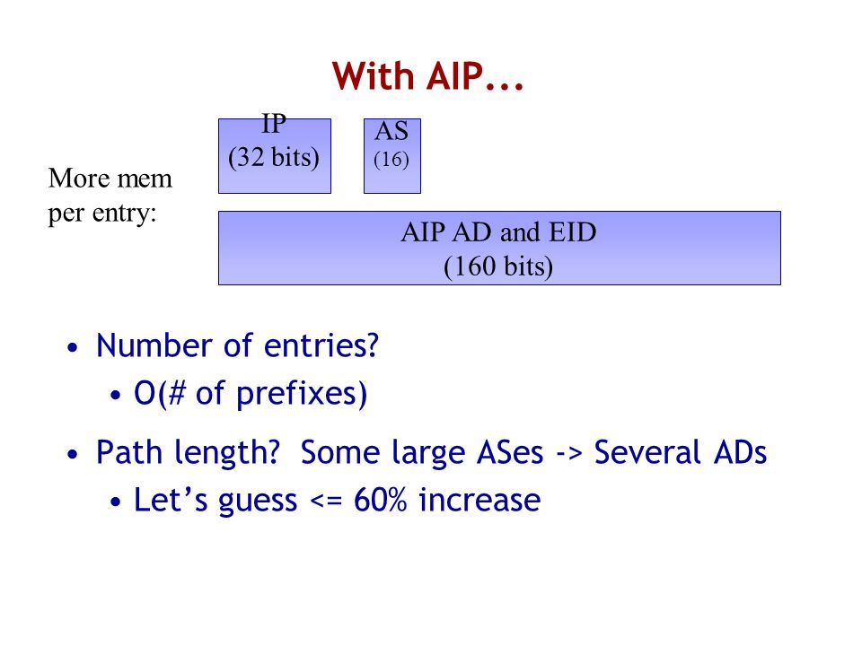 With AIP... Number of entries? O(# of prefixes) Path length? Some large ASes -> Several ADs Lets guess <= 60% increase AIP AD and EID (160 bits) IP (3