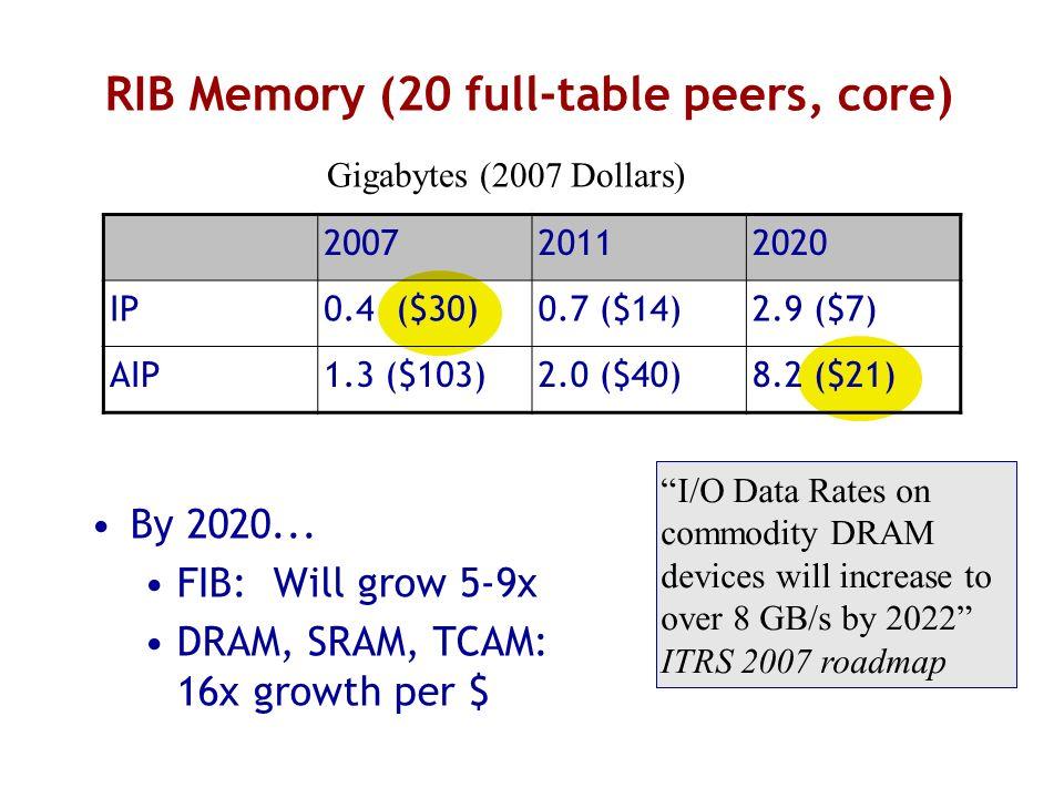 RIB Memory (20 full-table peers, core) By 2020... FIB: Will grow 5-9x DRAM, SRAM, TCAM: 16x growth per $ 200720112020 IP0.4 ($30)0.7 ($14)2.9 ($7) AIP