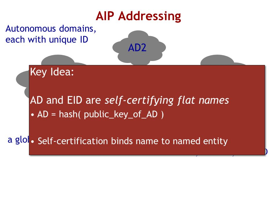 AIP Addressing Autonomous domains, each with unique ID AD1 AD2 AD3 Address = AD1:EID If multihomed, has multiple addresses AD1:EID,AD2:EID,AD3:EID Eac