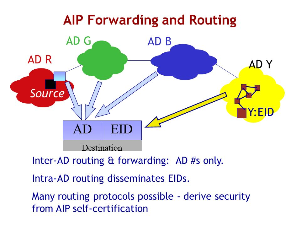 AIP Forwarding and Routing Y:EID AD R AD G AD B AD Y Source Inter-AD routing & forwarding: AD #s only. Intra-AD routing disseminates EIDs. Many routin