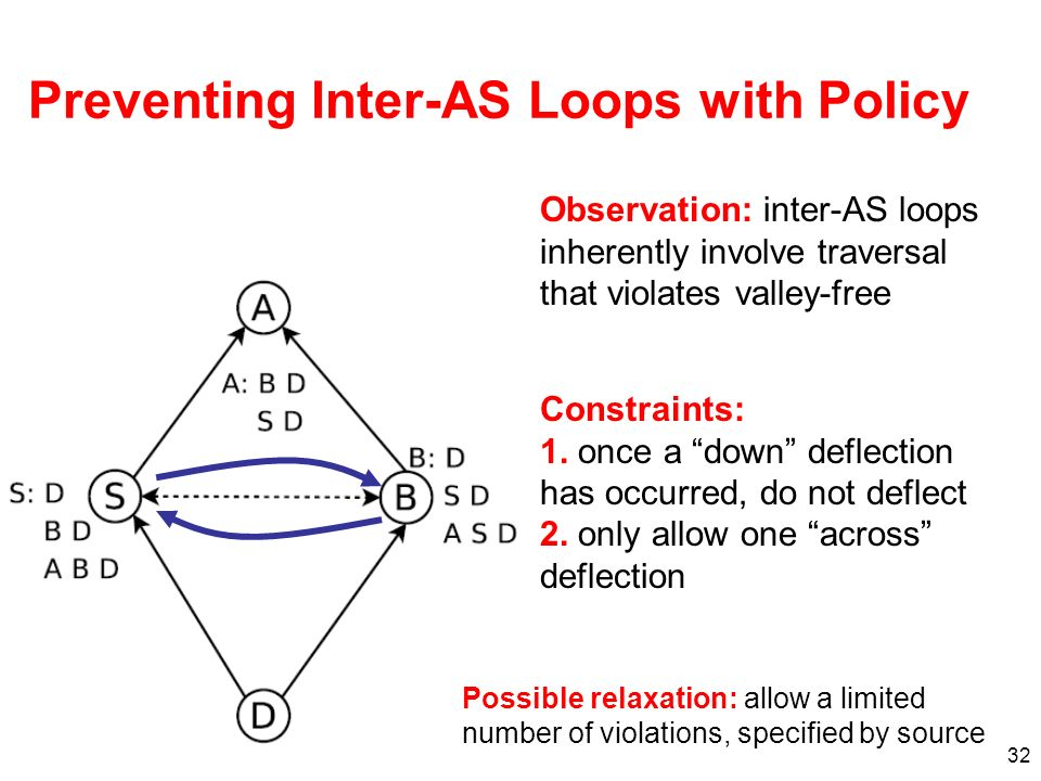 32 Preventing Inter-AS Loops with Policy Observation: inter-AS loops inherently involve traversal that violates valley-free Constraints: 1.