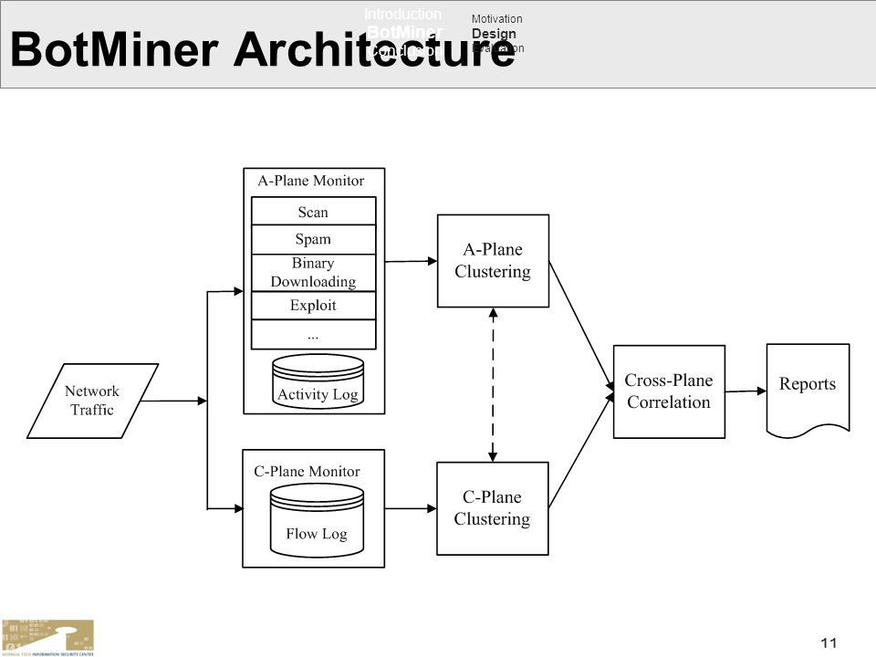11 BotMiner Architecture Introduction BotMiner Conclusion Motivation Design Evaluation