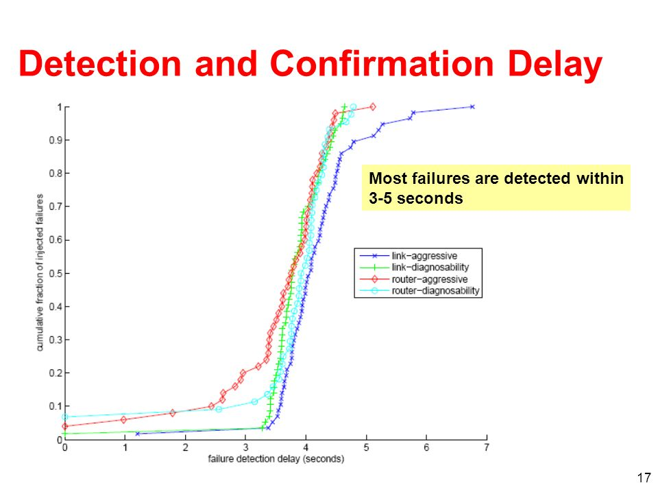 17 Detection and Confirmation Delay Most failures are detected within 3-5 seconds
