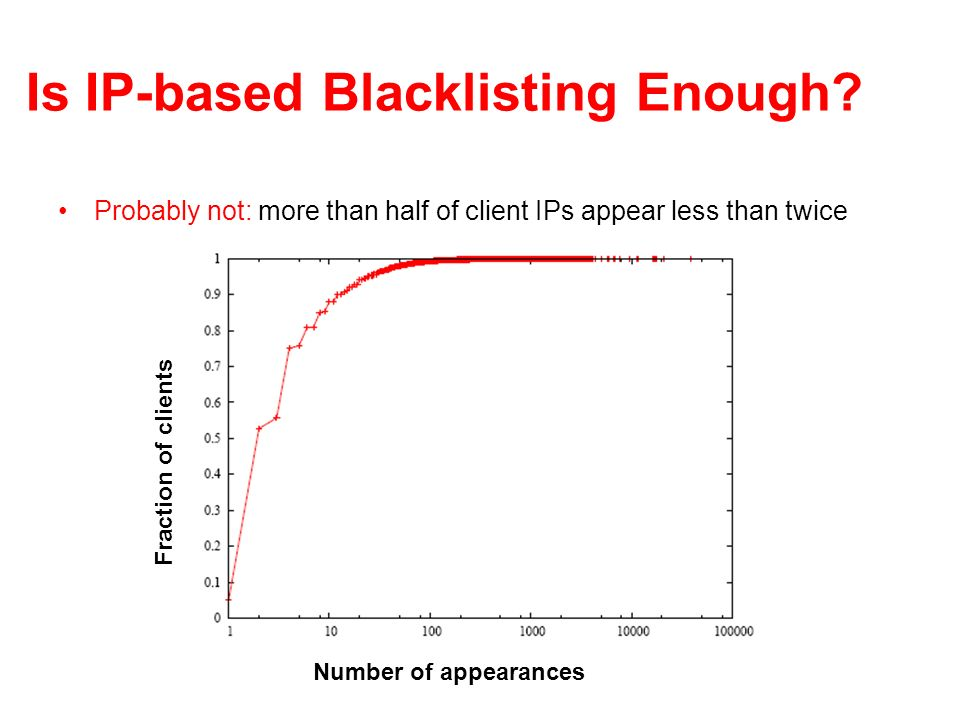 Is IP-based Blacklisting Enough? Probably not: more than half of client IPs appear less than twice Fraction of clients Number of appearances