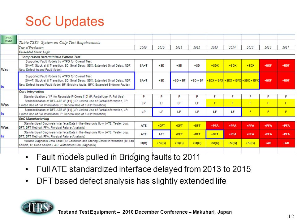 Test and Test Equipment – 2010 December Conference – Makuhari, Japan SoC Updates Fault models pulled in Bridging faults to 2011 Full ATE standardized