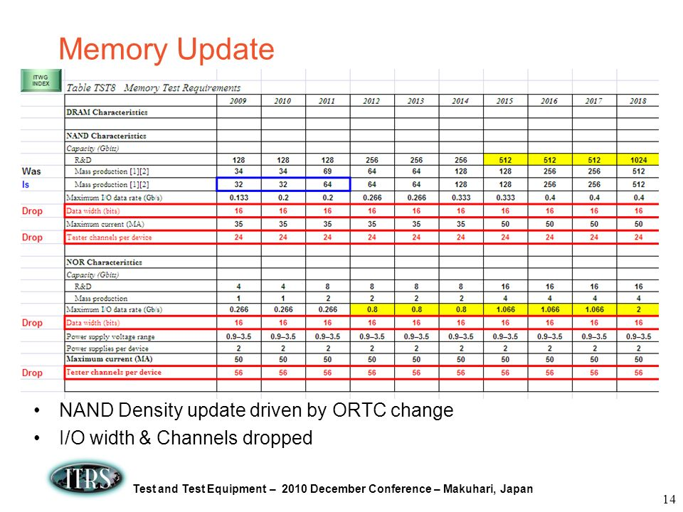 Test and Test Equipment – 2010 December Conference – Makuhari, Japan Memory Update NAND Density update driven by ORTC change I/O width & Channels drop