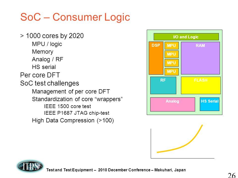 Test and Test Equipment – 2010 December Conference – Makuhari, Japan SoC – Consumer Logic > 1000 cores by 2020 MPU / logic Memory Analog / RF HS seria