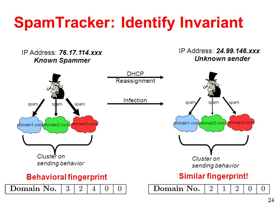 24 SpamTracker: Identify Invariant domain1.com domain2.com domain3.com spam IP Address: 76.17.114.xxx Known Spammer DHCP Reassignment Behavioral finge