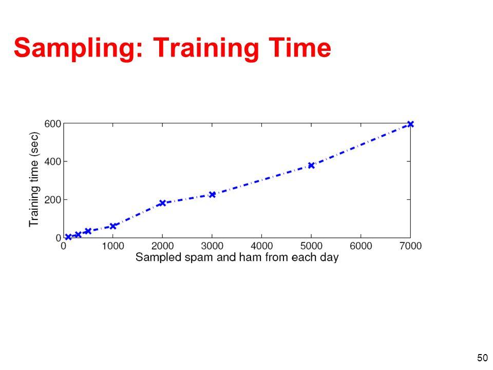 50 Sampling: Training Time