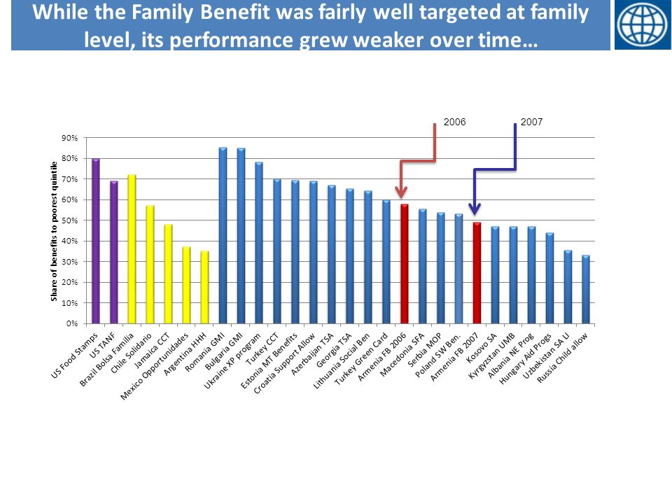 While the Family Benefit was fairly well targeted at family level, its performance grew weaker over time… 2006