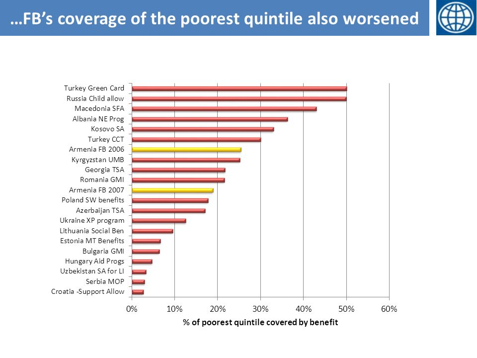 …FBs coverage of the poorest quintile also worsened