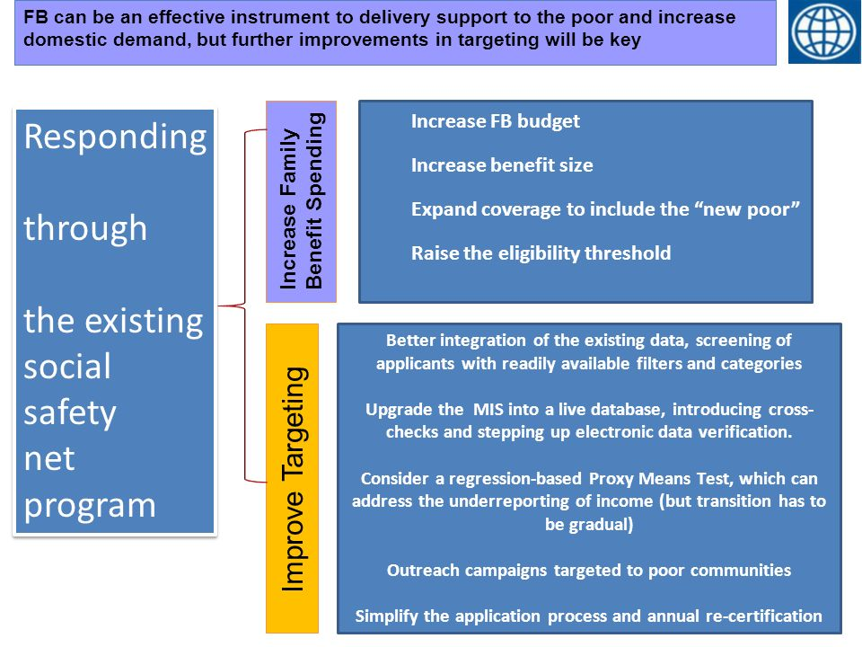 Increase FB budget Increase benefit size Expand coverage to include the new poor Raise the eligibility threshold Improve Targeting Increase Family Benefit Spending Better integration of the existing data, screening of applicants with readily available filters and categories Upgrade the MIS into a live database, introducing cross- checks and stepping up electronic data verification.