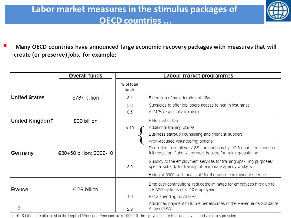 Labor market measures in the stimulus packages of OECD countries...