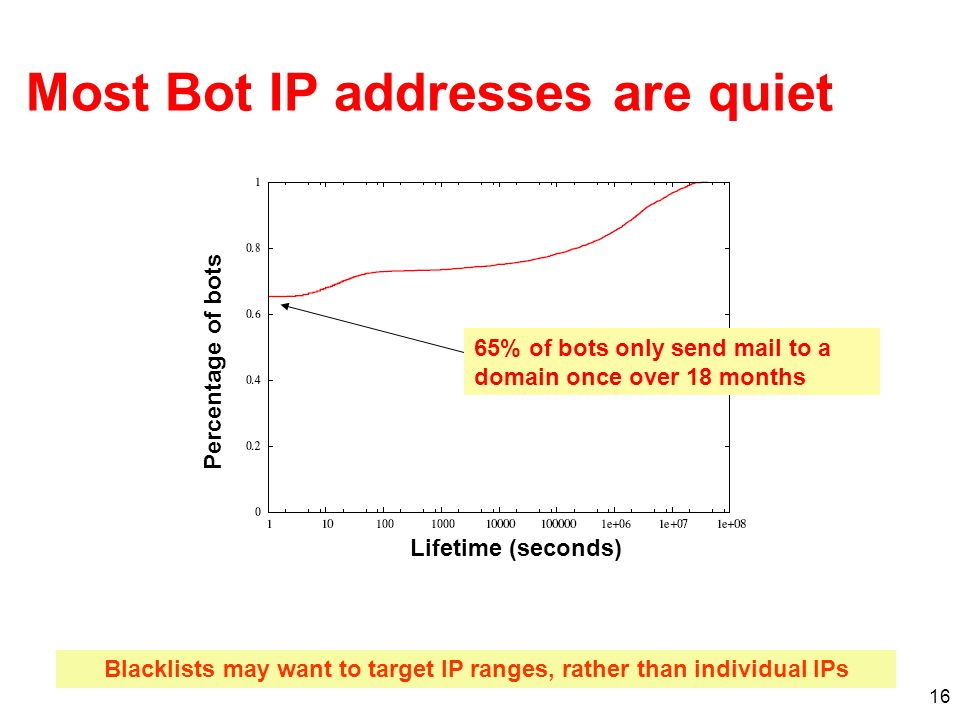 16 Most Bot IP addresses are quiet 65% of bots only send mail to a domain once over 18 months Blacklists may want to target IP ranges, rather than individual IPs Lifetime (seconds) Percentage of bots