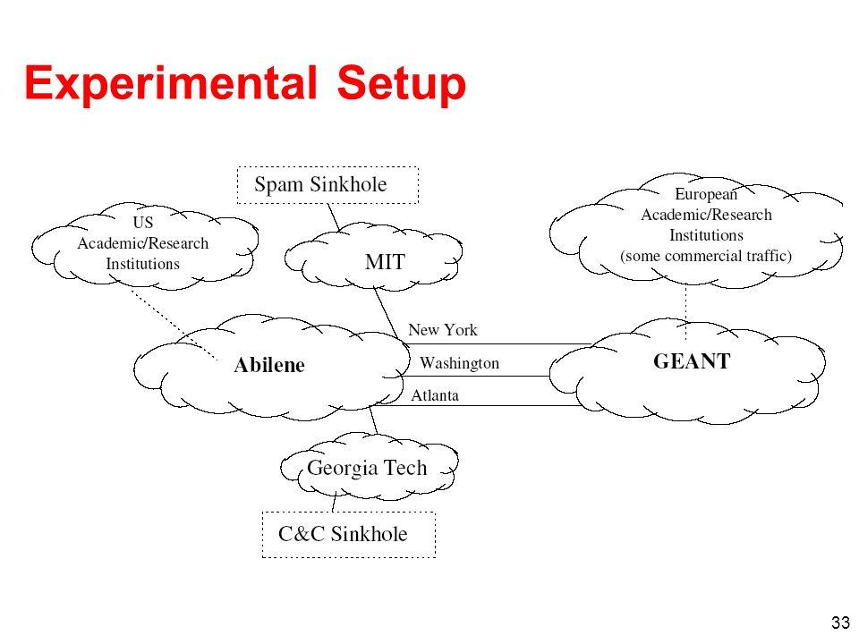 33 Experimental Setup