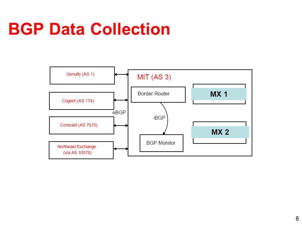 6 BGP Data Collection MX 1 MX 2