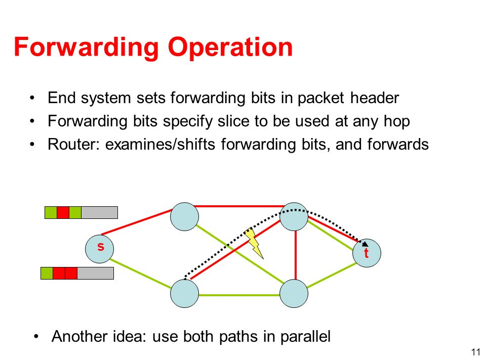 11 Forwarding Operation End system sets forwarding bits in packet header Forwarding bits specify slice to be used at any hop Router: examines/shifts forwarding bits, and forwards t s Another idea: use both paths in parallel