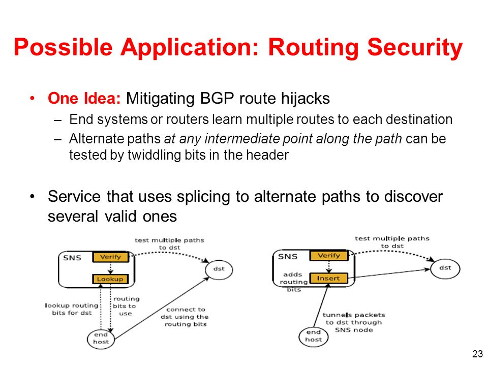 23 Possible Application: Routing Security One Idea: Mitigating BGP route hijacks –End systems or routers learn multiple routes to each destination –Alternate paths at any intermediate point along the path can be tested by twiddling bits in the header Service that uses splicing to alternate paths to discover several valid ones