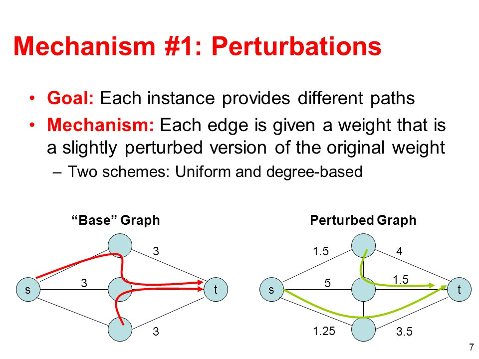 18 Other Properties Scalable –Exponential increase in paths, linear increase in state Fast recovery from underlying failures Automatic tuning (e.g., for traffic engineering) –Perturbations achieve property of automatically spreading traffic across different links –Standard link-weight optimization is potentially brittle in the face of link failures Incrementally deployable