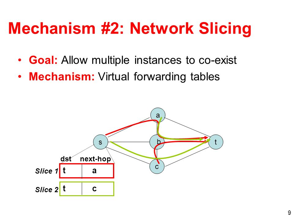 10 Forwarding Traffic with Path Splicing Packet has shim header with forwarding bits Routers use lg(k) bits to index forwarding tables –Shift bits after inspection –Incremental deployment is trivial –Persistent loops cannot occur To access different (or multiple) paths, end systems simply change the forwarding bits