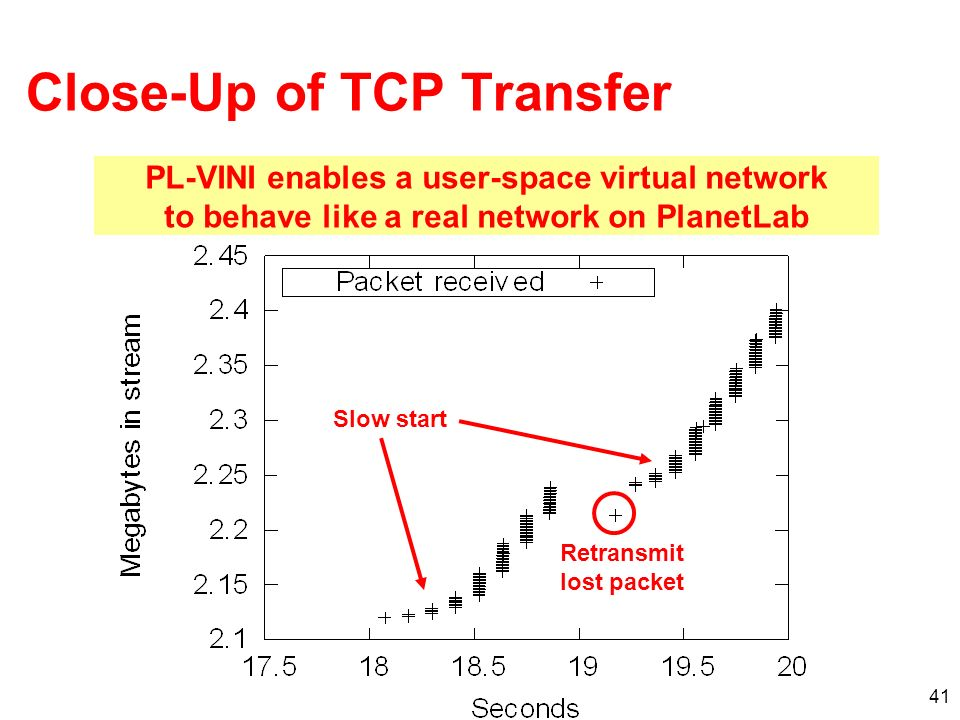 41 Close-Up of TCP Transfer Slow start Retransmit lost packet PL-VINI enables a user-space virtual network to behave like a real network on PlanetLab