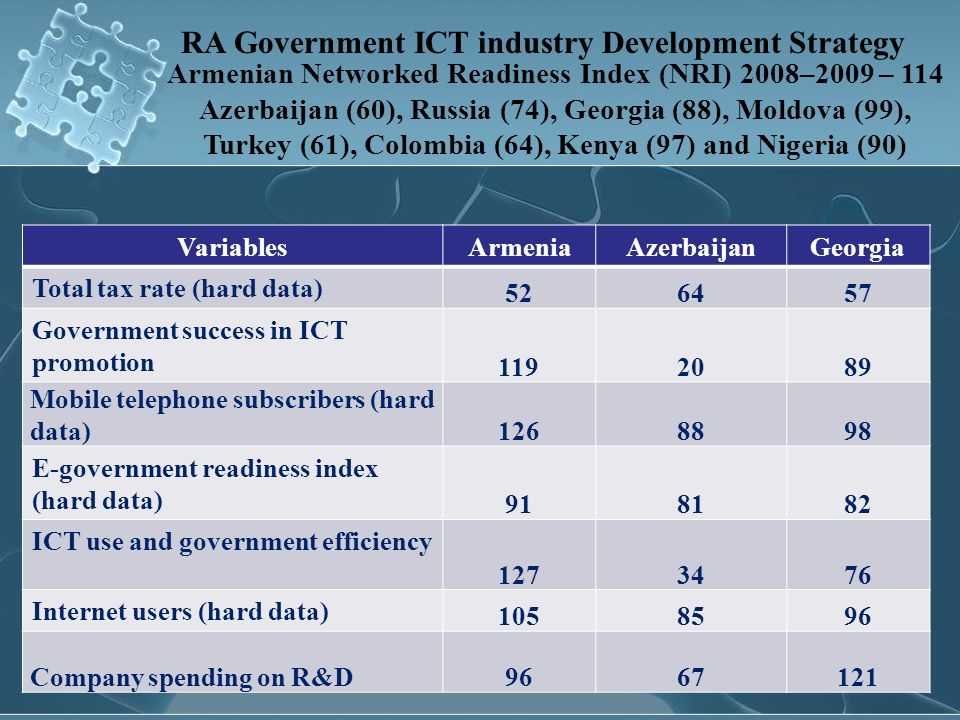 RA Government ICT industry Development Strategy Armenian Networked Readiness Index (NRI) 2008–2009 – 114 Azerbaijan (60), Russia (74), Georgia (88), M