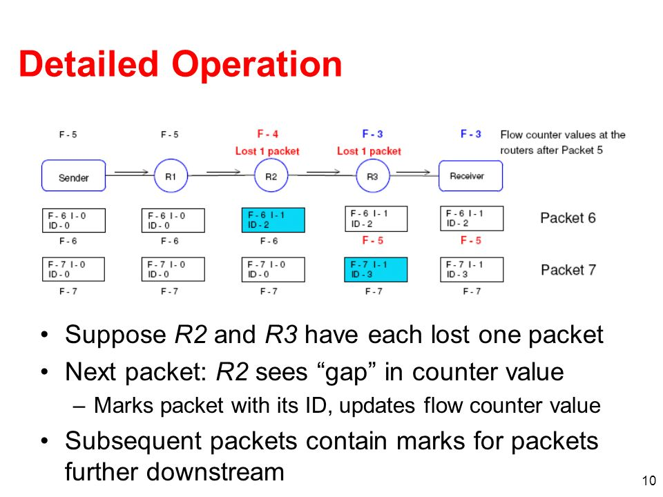 10 Detailed Operation Suppose R2 and R3 have each lost one packet Next packet: R2 sees gap in counter value –Marks packet with its ID, updates flow co