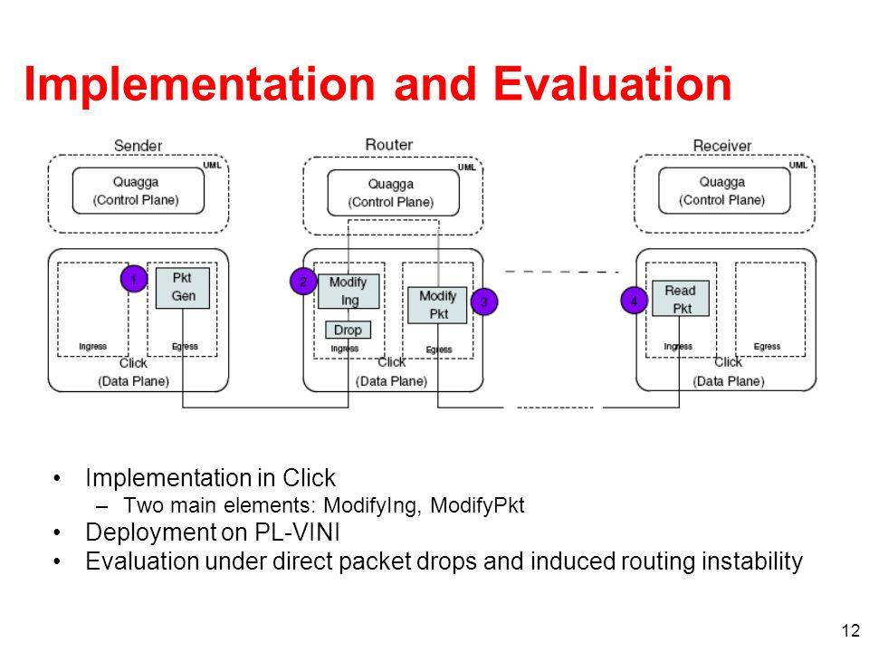 12 Implementation and Evaluation Implementation in Click –Two main elements: ModifyIng, ModifyPkt Deployment on PL-VINI Evaluation under direct packet drops and induced routing instability