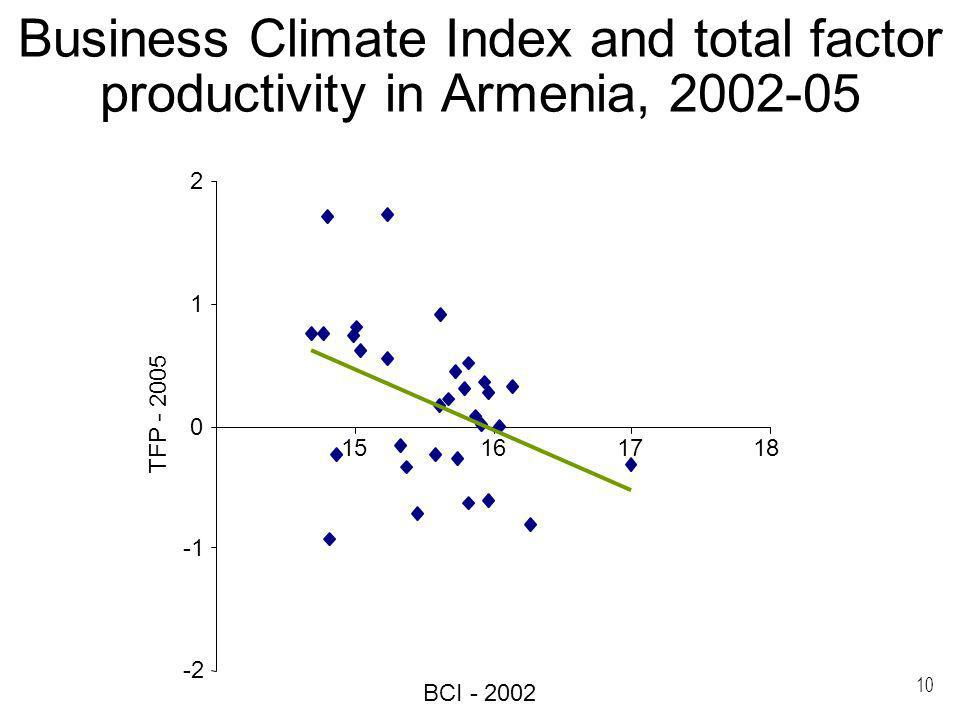 10 Business Climate Index and total factor productivity in Armenia, 2002-05 -2 0 1 2 151617 TFP - 2005 BCI - 2002 18