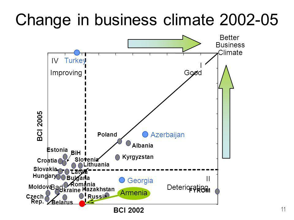 11 II IV Better Business Climate BCI 2005 BCI 2002 Change in business climate 2002-05 I Kyrgyzstan Russia Kazakhstan Estonia Lithuania Latvia Moldova