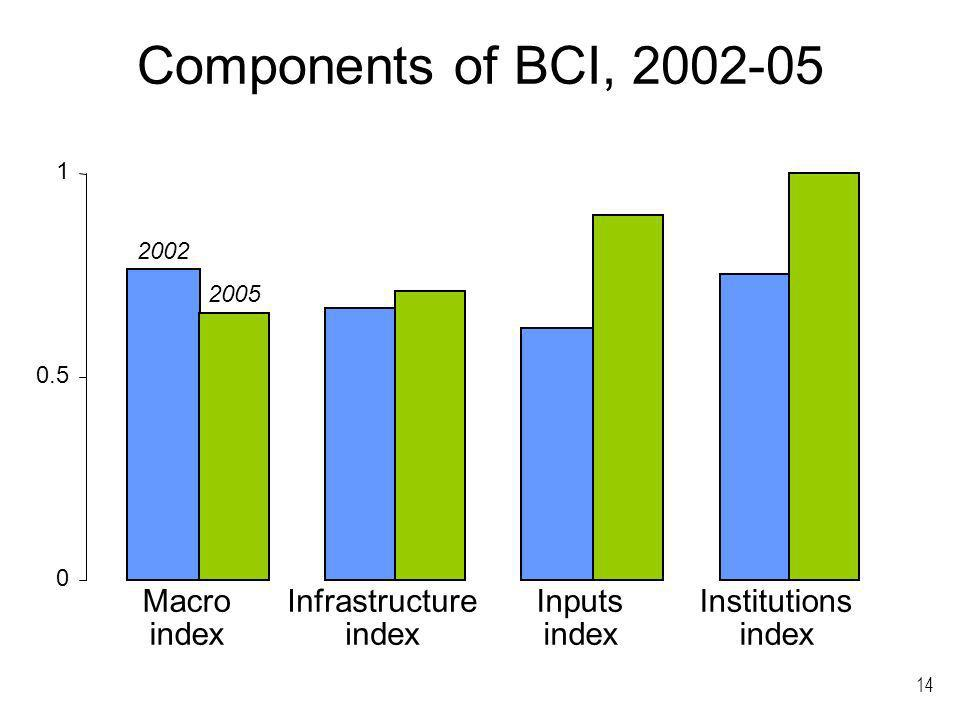 14 Components of BCI, 2002-05 0 0.5 1 Macro index Infrastructure index Inputs index Institutions index 2002 2005